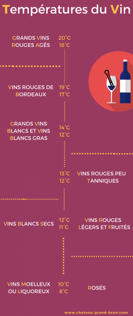 Temperature du Vin 1